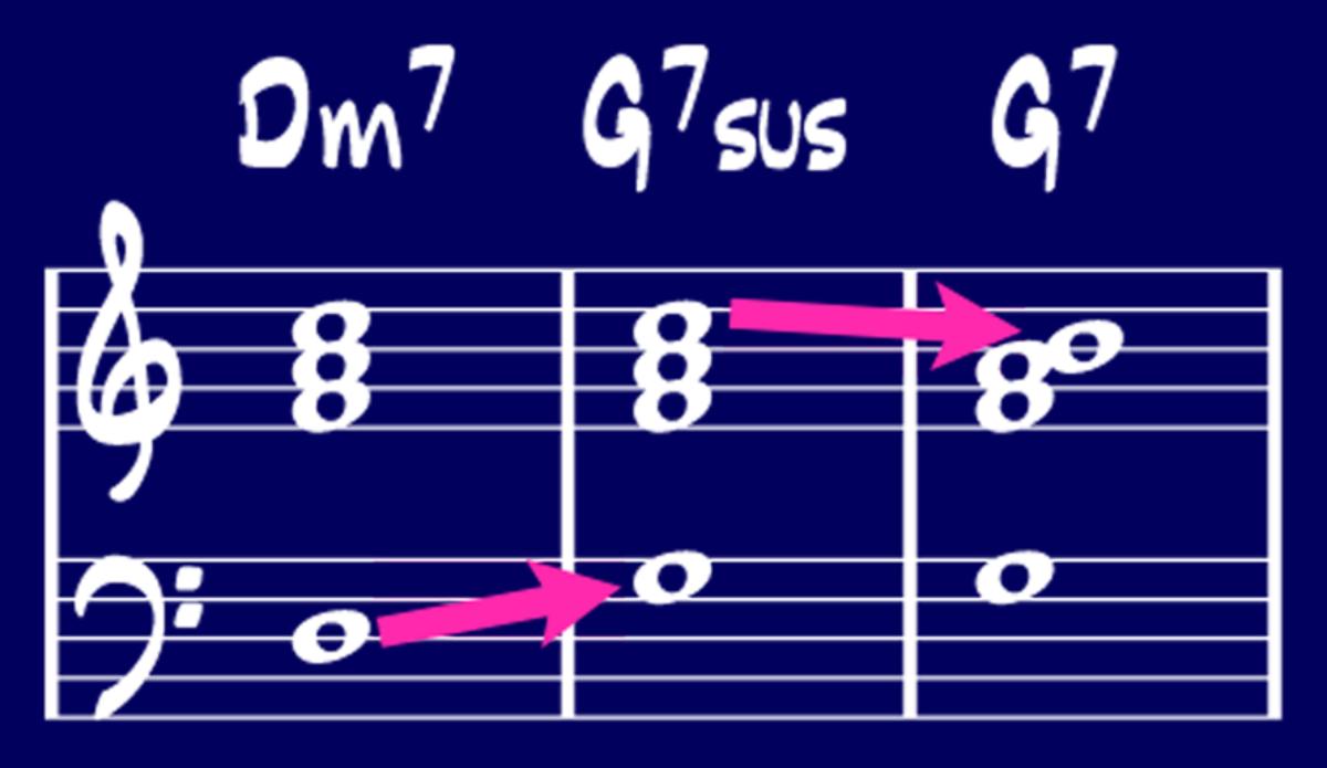 Understanding suspended chords anton schwartz jazz saxophone hexwebz Gallery