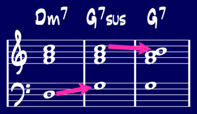 Sus Chords Part Ii Their Uses Anton Schwartz Jazz Saxophone