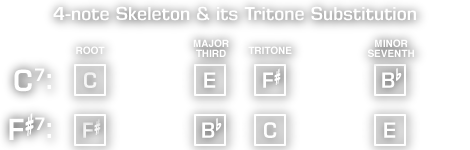 Tritone Substituion: skeletons
