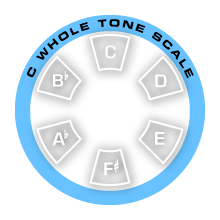 Diminished Scale in Wheel Formation